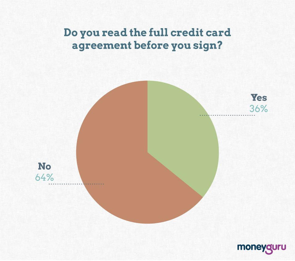 reading your credit card agreement graph