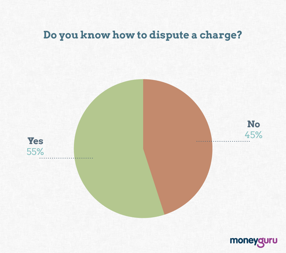 do you know how to dispute a charge graph