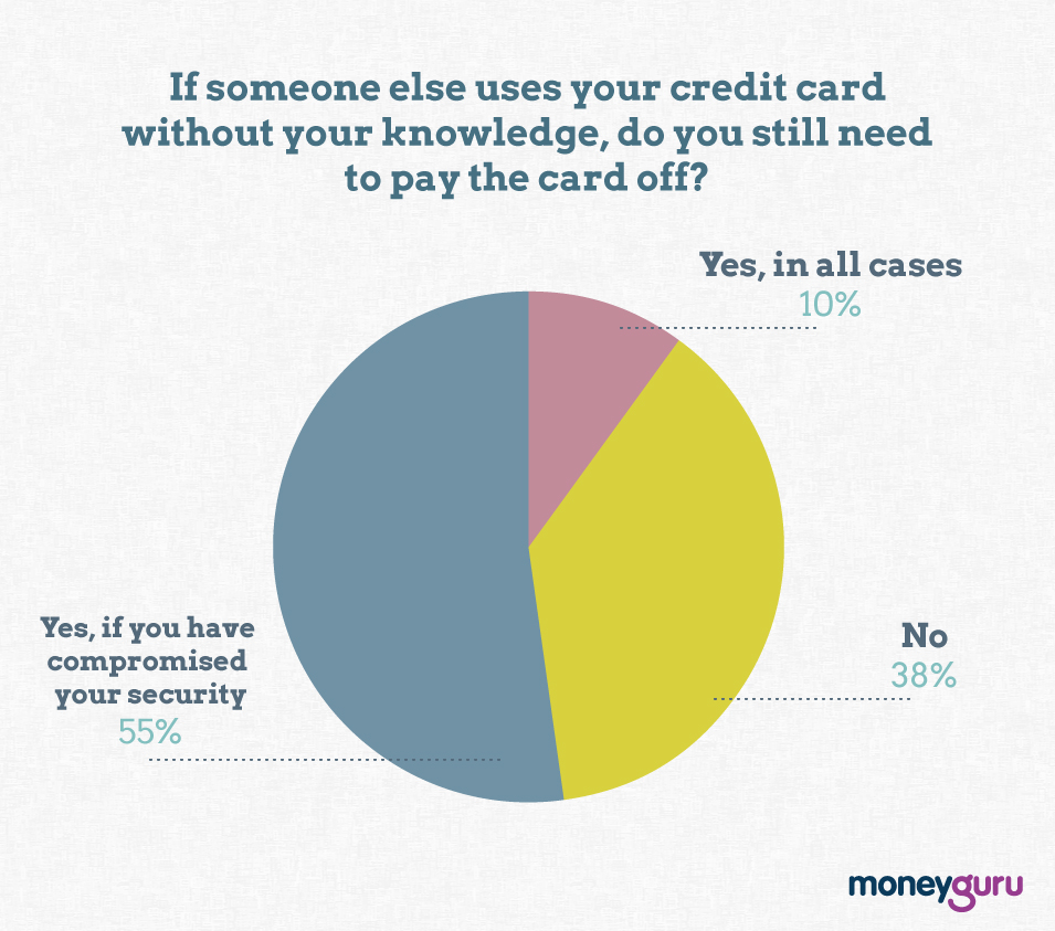If someone else has used your card?