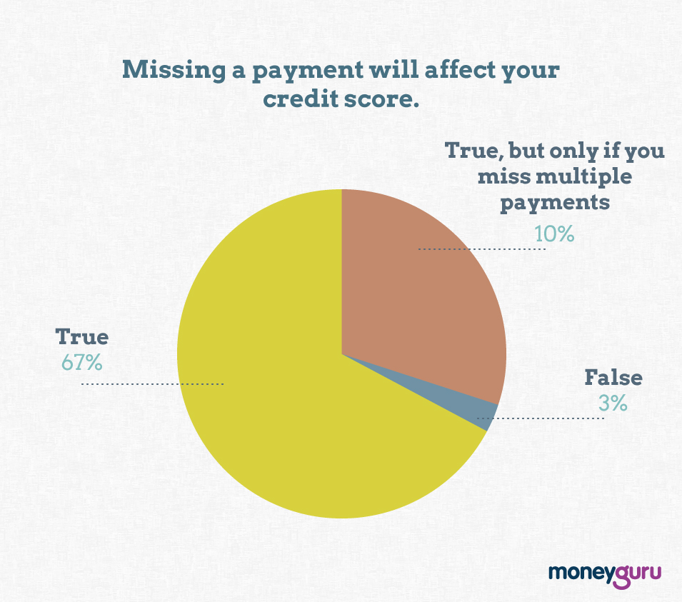 Does missing a payment affect your credit score?