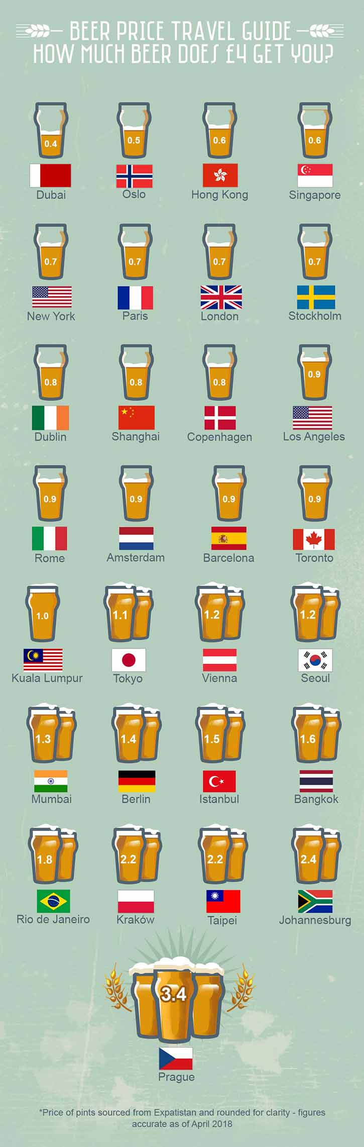 Beer Travel Guide
