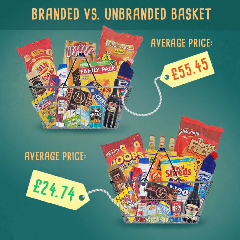 Brand blindness - branded vs unbranded image