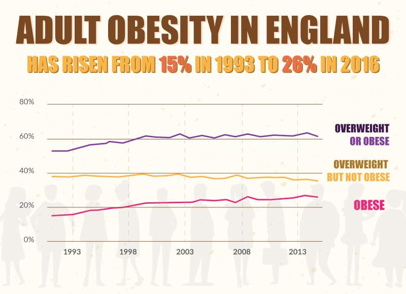 Adult obesity in England - image