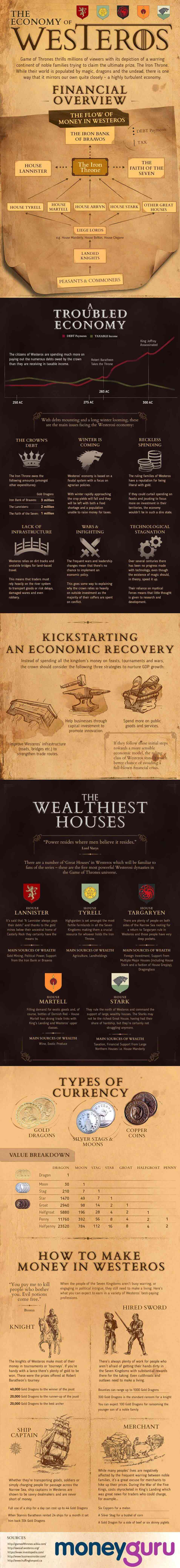 The Economy of Westeros image