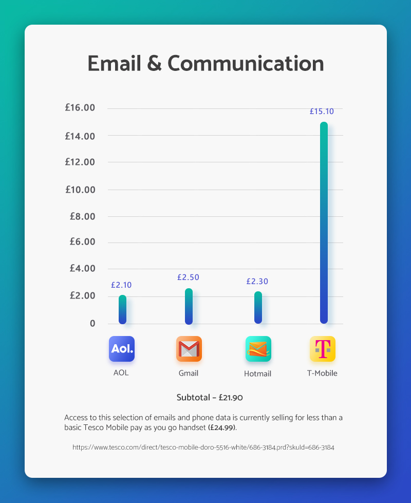 Cost of email and communication