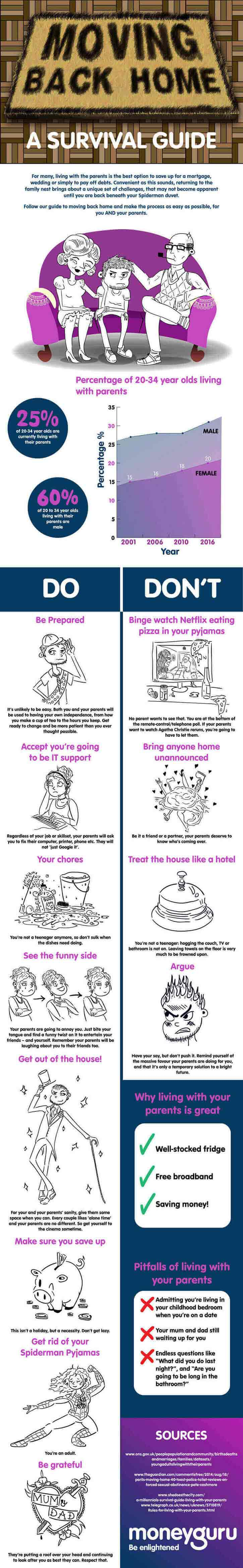 Moving Back home infographic