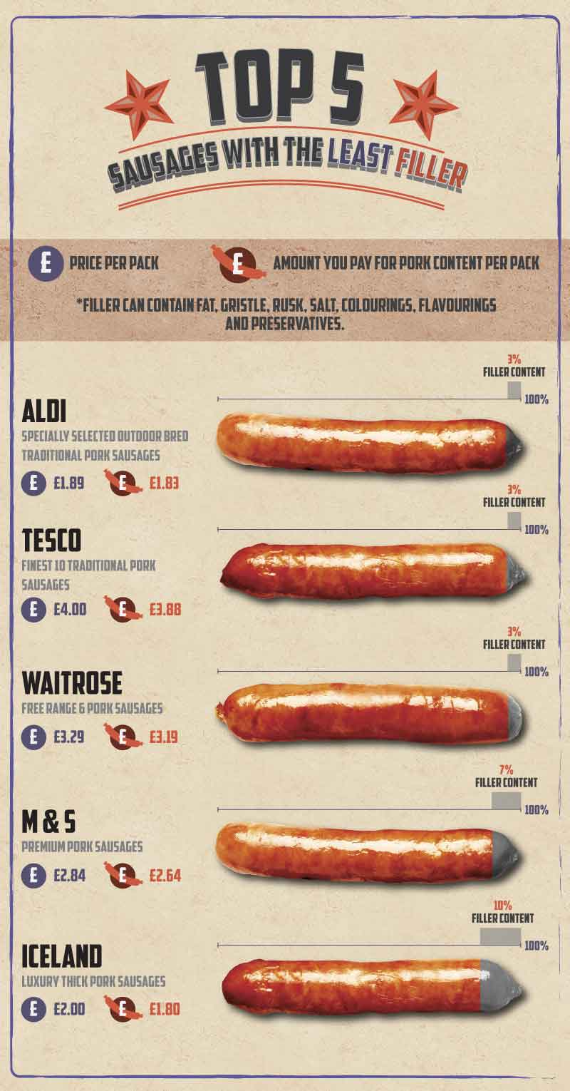 Image showing the top supermarkets who add the least filler in their sausage content