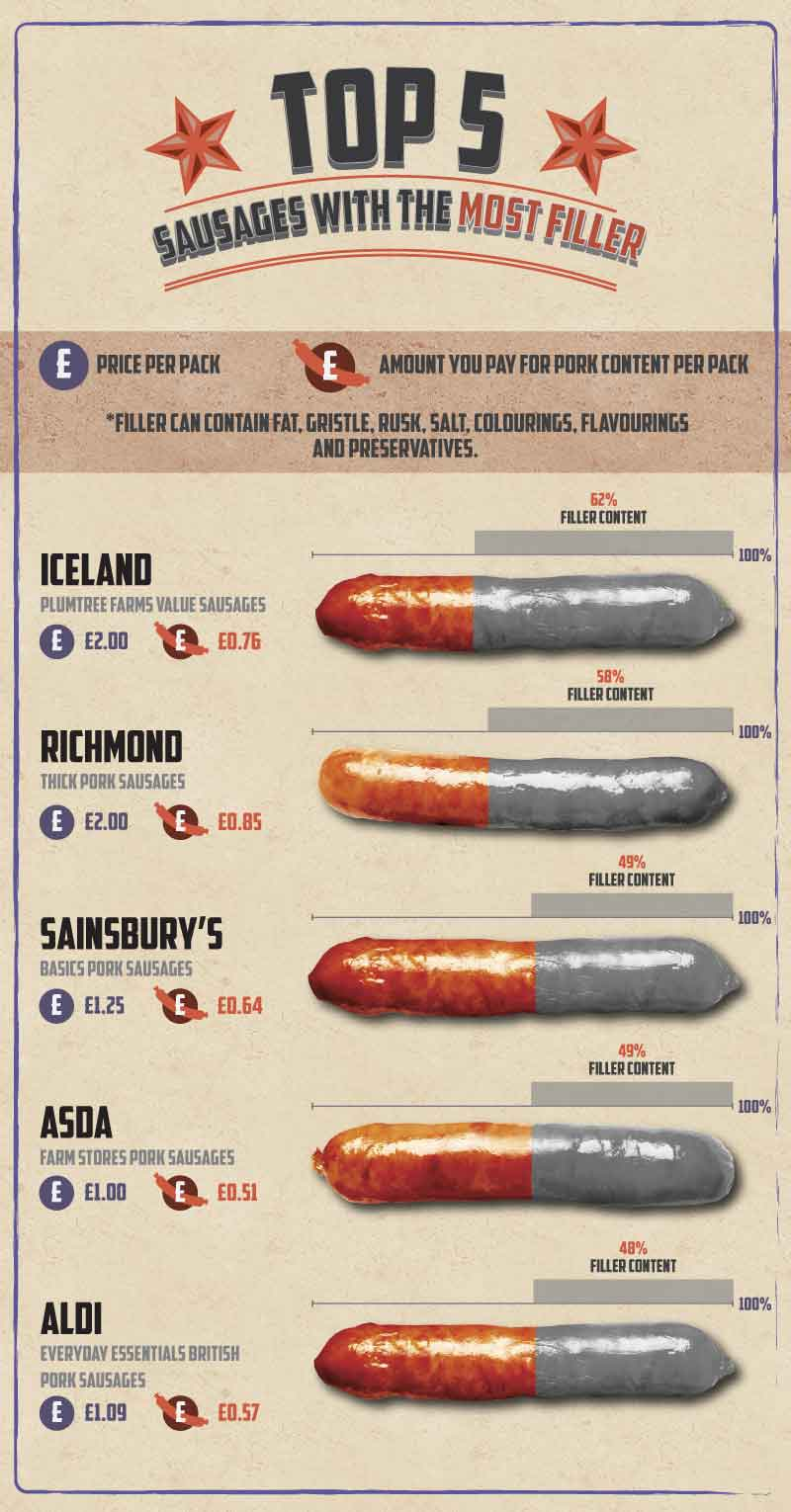 Image showing which supermarkets add the most filler to their sausage content