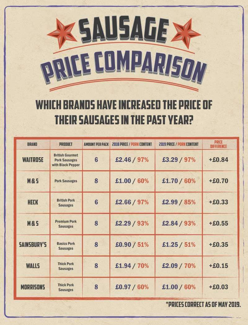 Image showing the price difference across in a year across the top supermarkets